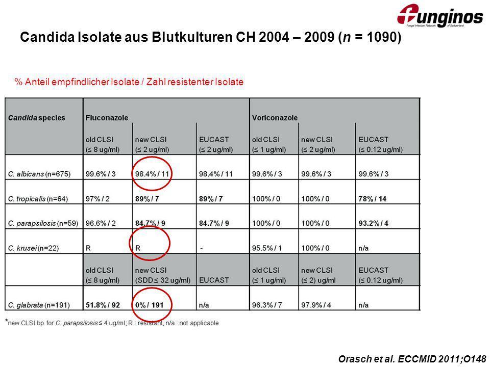 Candida Isolate aus Blutkulturen CH 2004 – 2009 (n = 1090)
