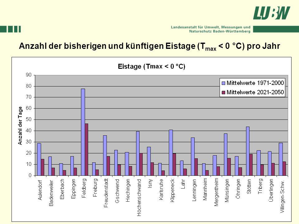 Anzahl der bisherigen und künftigen Eistage (Tmax < 0 °C) pro Jahr