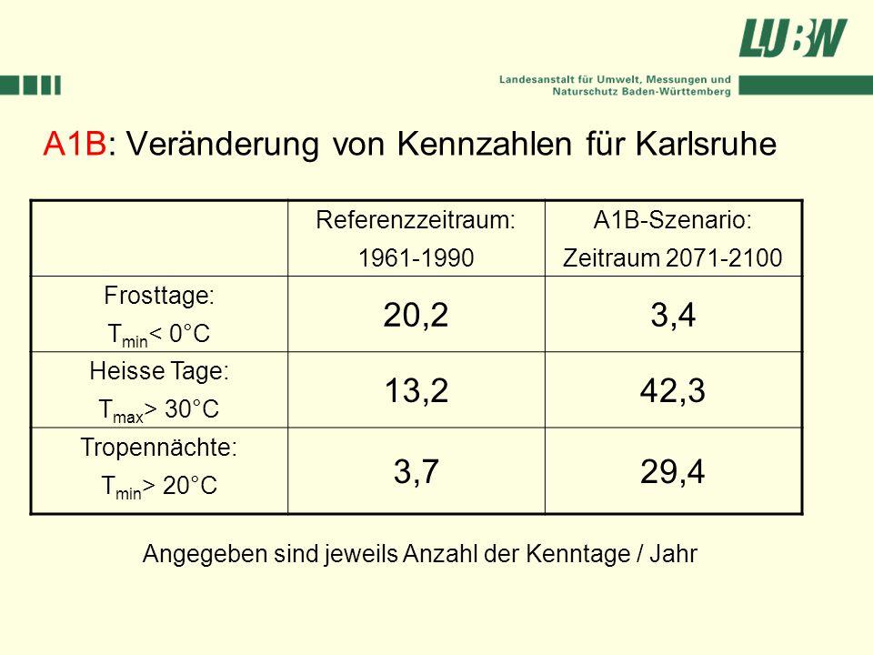 A1B: Veränderung von Kennzahlen für Karlsruhe