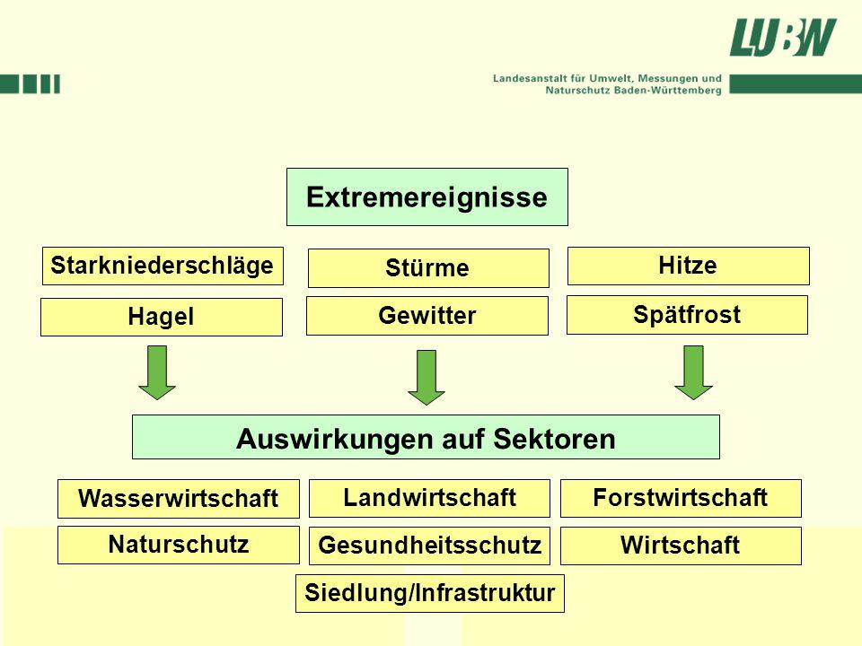 Auswirkungen auf Sektoren Siedlung/Infrastruktur