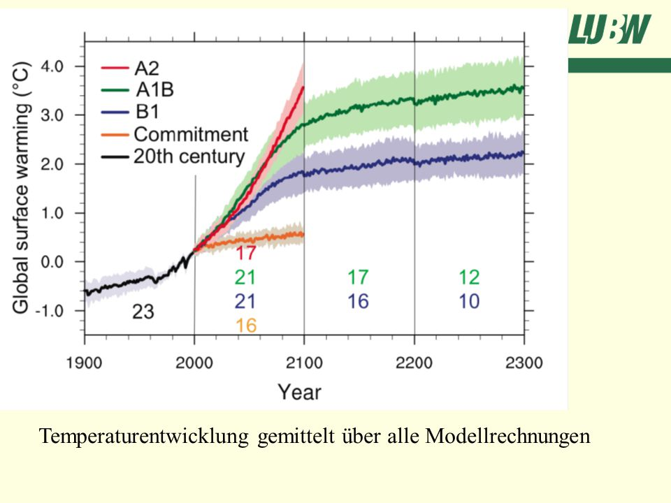 Temperaturentwicklung gemittelt über alle Modellrechnungen