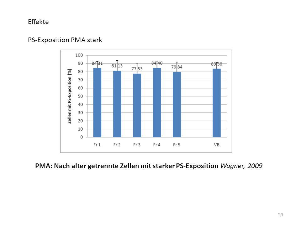 Effekte PS-Exposition PMA stark.
