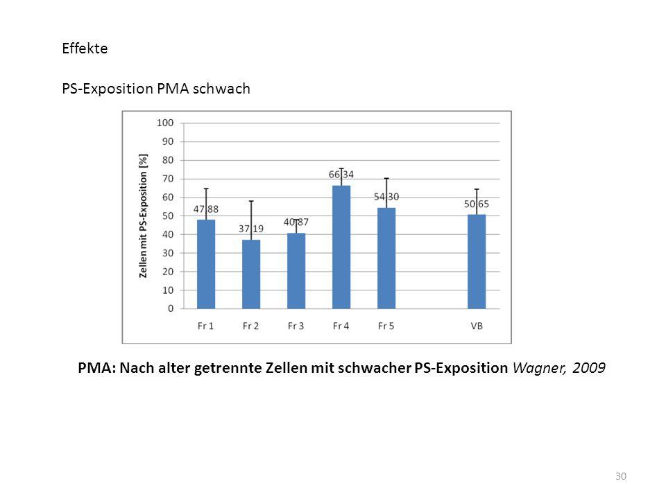 Effekte PS-Exposition PMA schwach.