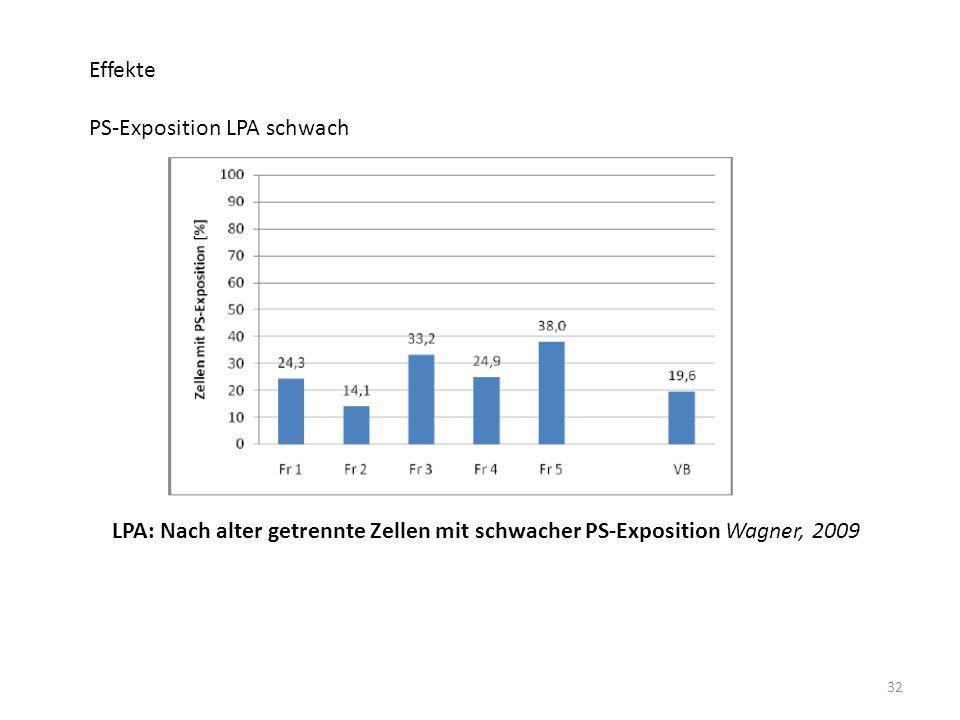 Effekte PS-Exposition LPA schwach.