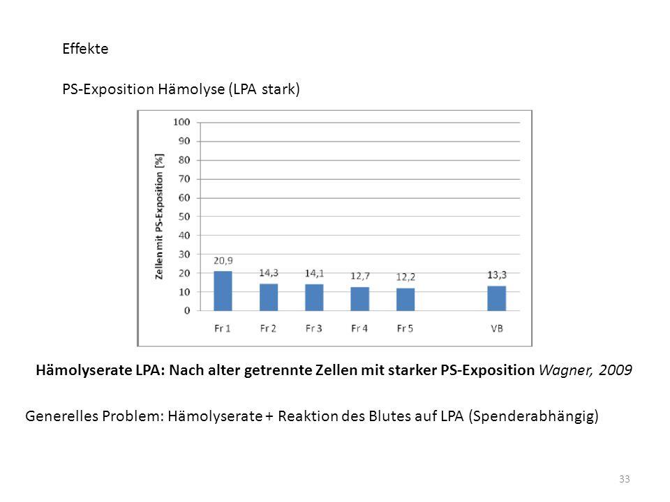 Effekte PS-Exposition Hämolyse (LPA stark) Hämolyserate LPA: Nach alter getrennte Zellen mit starker PS-Exposition Wagner, 2009.