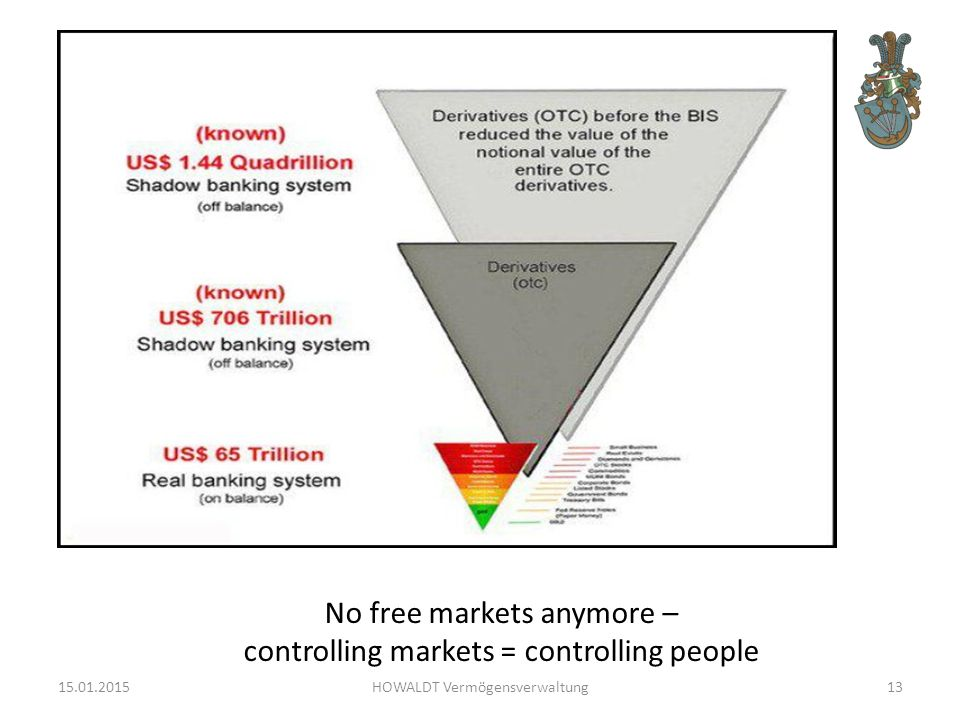 No free markets anymore – controlling markets = controlling people