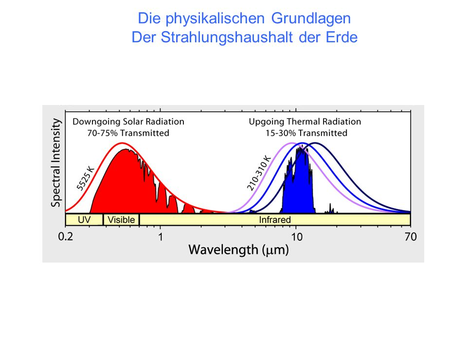 Die physikalischen Grundlagen Der Strahlungshaushalt der Erde
