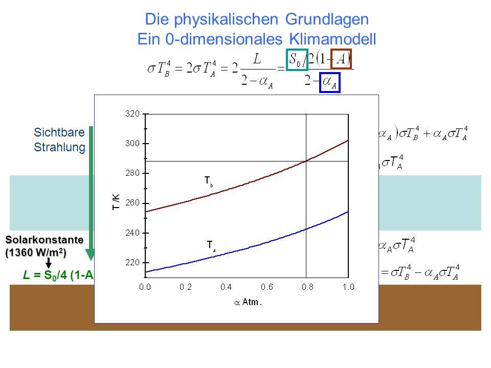 Die physikalischen Grundlagen Ein 0-dimensionales Klimamodell