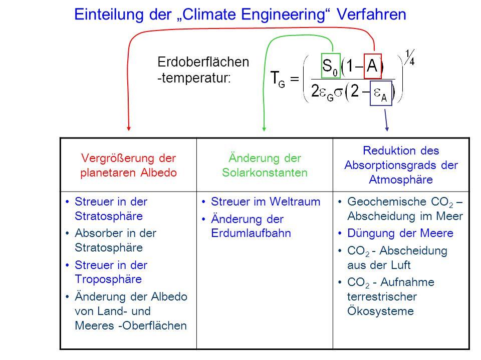 """Einteilung der """"Climate Engineering Verfahren"""