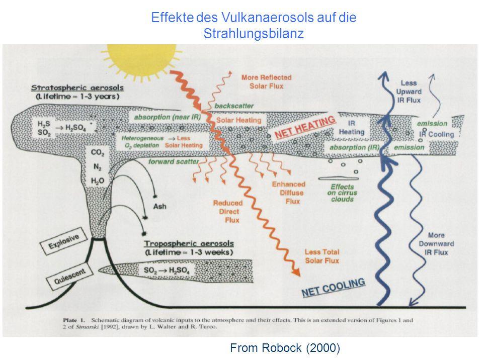 Effekte des Vulkanaerosols auf die Strahlungsbilanz