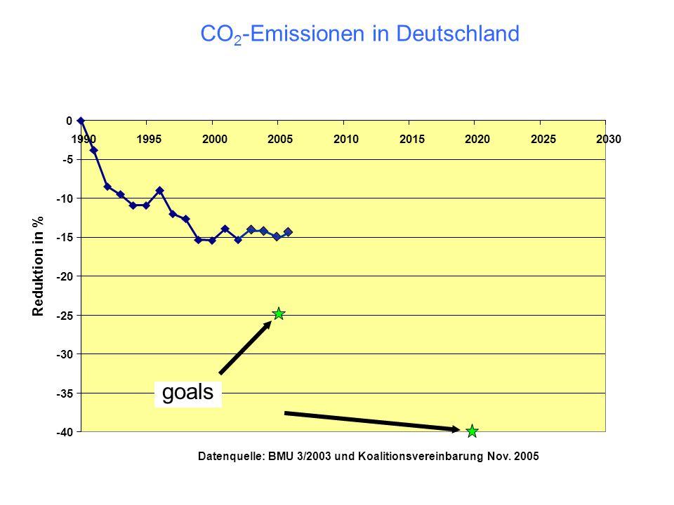 CO2-Emissionen in Deutschland