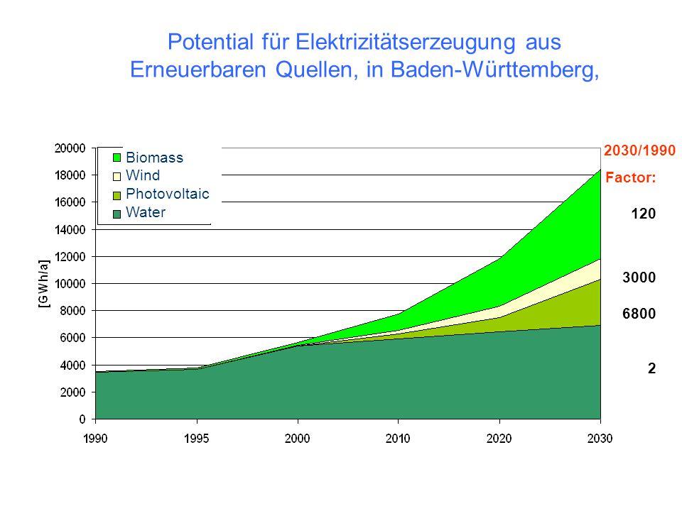 Potential für Elektrizitätserzeugung aus Erneuerbaren Quellen, in Baden-Württemberg,