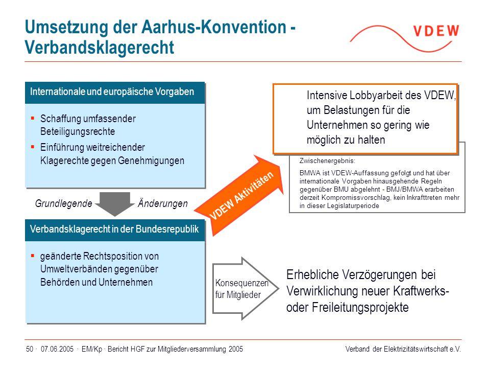 Umsetzung der Aarhus-Konvention - Verbandsklagerecht