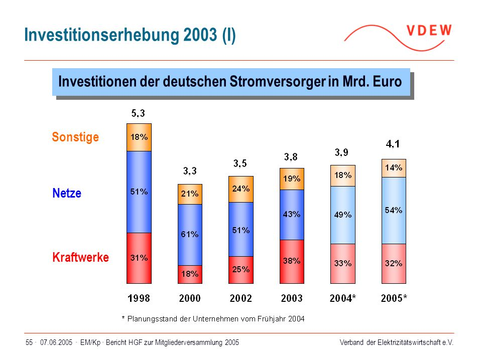 Investitionserhebung 2003 (I)
