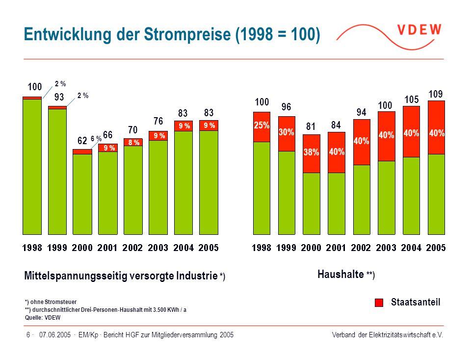 Entwicklung der Strompreise (1998 = 100)