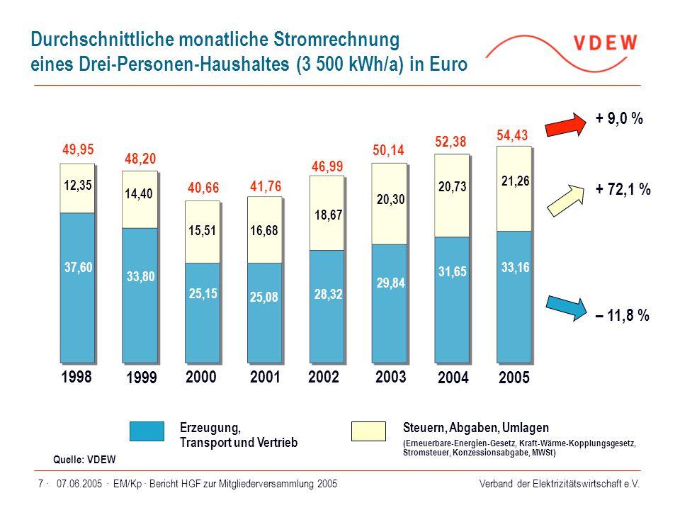 Durchschnittliche monatliche Stromrechnung eines Drei-Personen-Haushaltes (3 500 kWh/a) in Euro