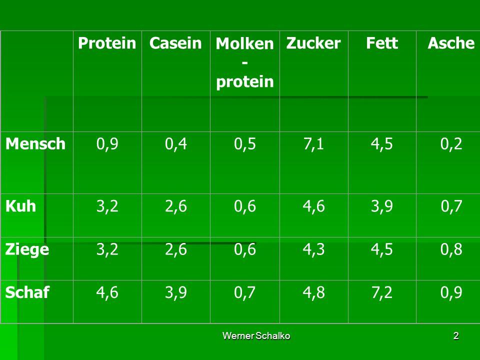 Protein Casein Molken- protein Zucker Fett Asche Mensch 0,9 0,4 0,5