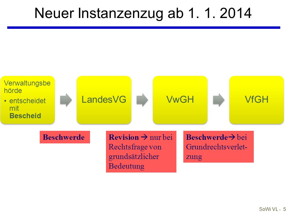 Neuer Instanzenzug ab 1. 1. 2014 LandesVG VwGH VfGH Beschwerde