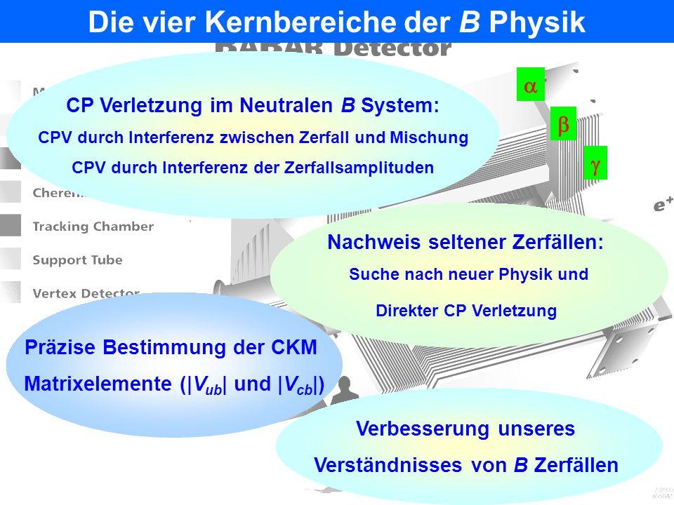 Die vier Kernbereiche der B Physik