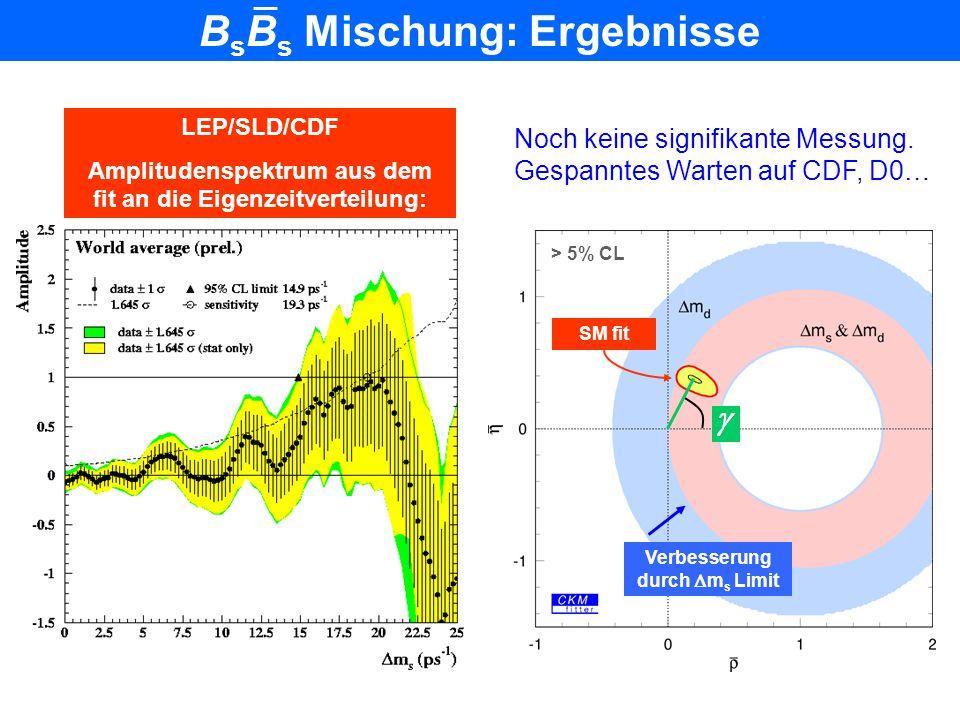 BsBs Mischung: Ergebnisse