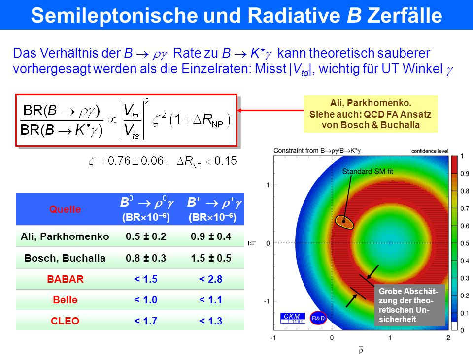 Semileptonische und Radiative B Zerfälle