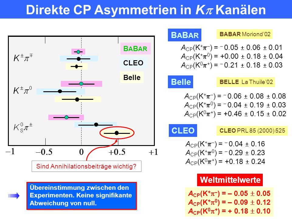 Direkte CP Asymmetrien in K Kanälen