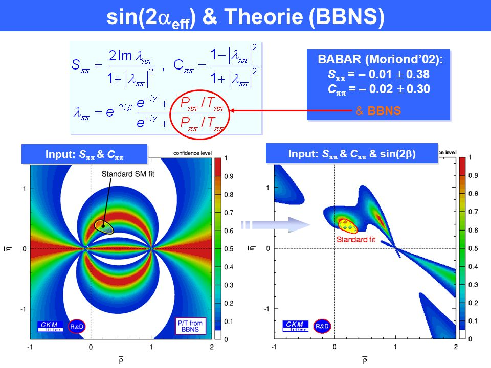 sin(2eff) & Theorie (BBNS) Input: S & C & sin(2)