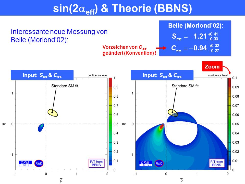 sin(2eff) & Theorie (BBNS)