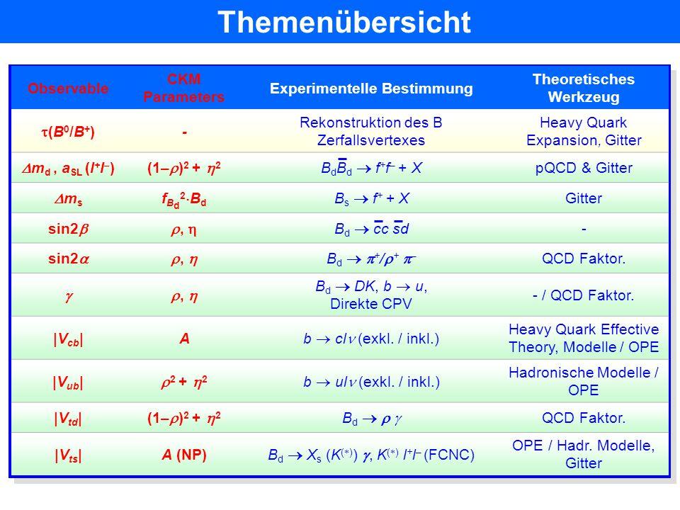 Experimentelle Bestimmung Theoretisches Werkzeug