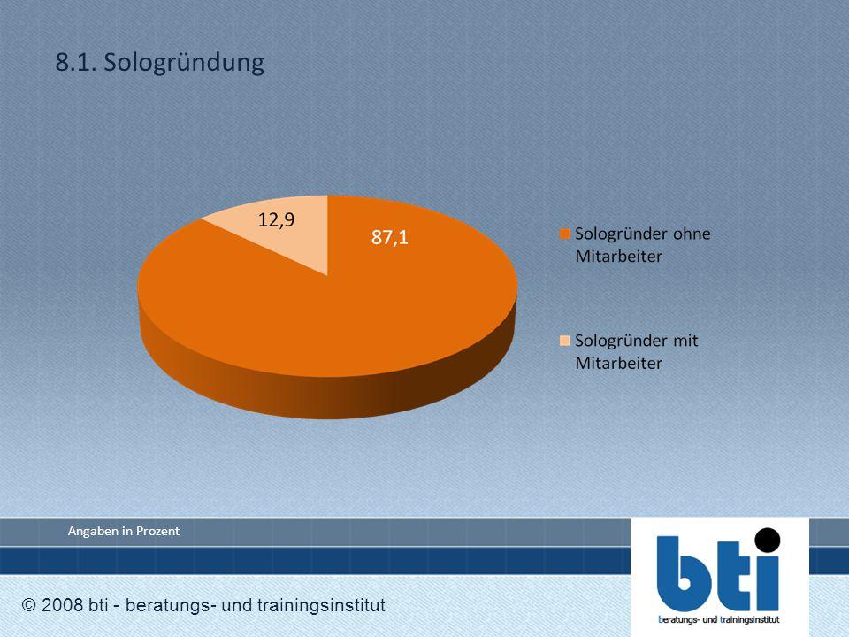 8.1. Sologründung © 2008 bti - beratungs- und trainingsinstitut