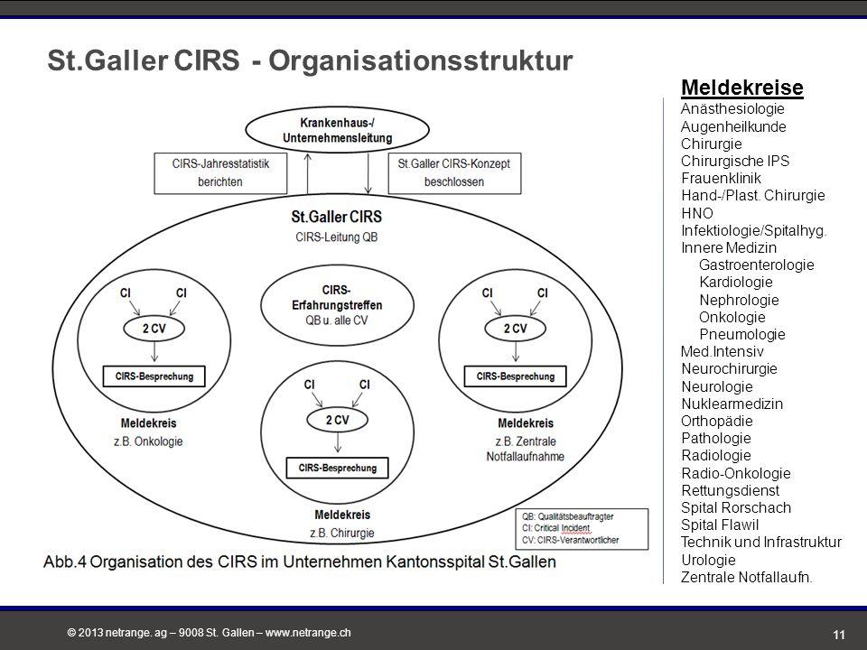 St.Galler CIRS - Organisationsstruktur