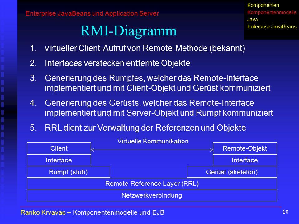 RMI-Diagramm virtueller Client-Aufruf von Remote-Methode (bekannt)