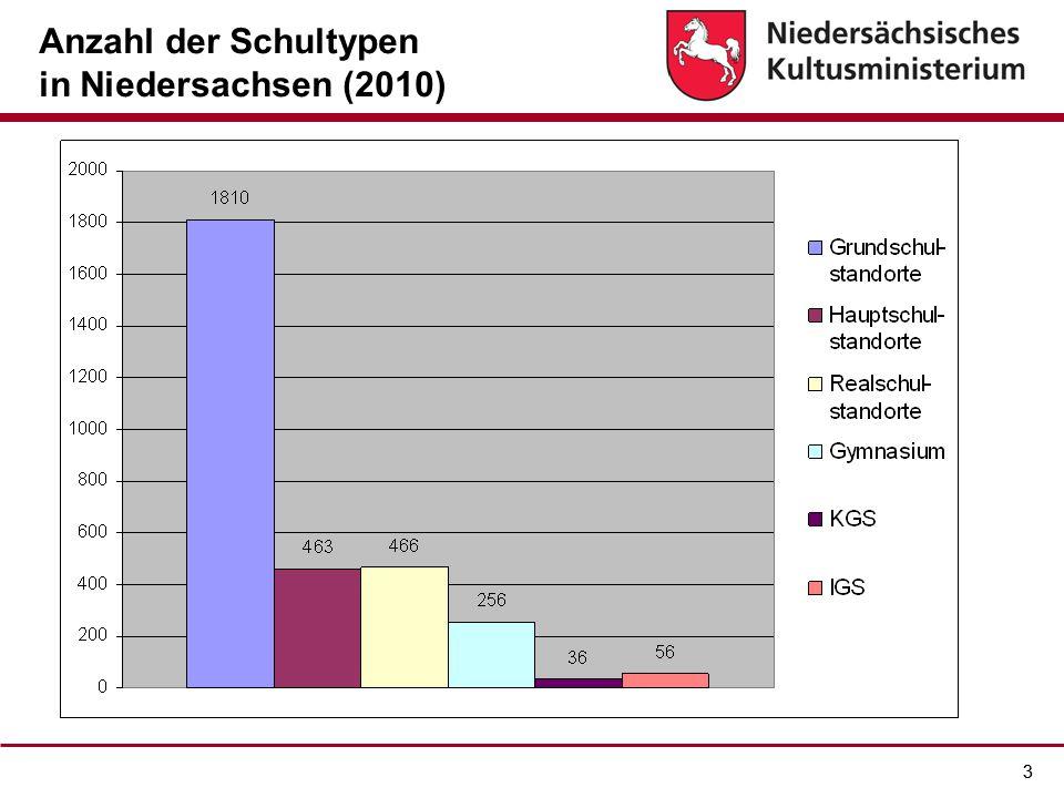 Anzahl der Schultypen in Niedersachsen (2010)