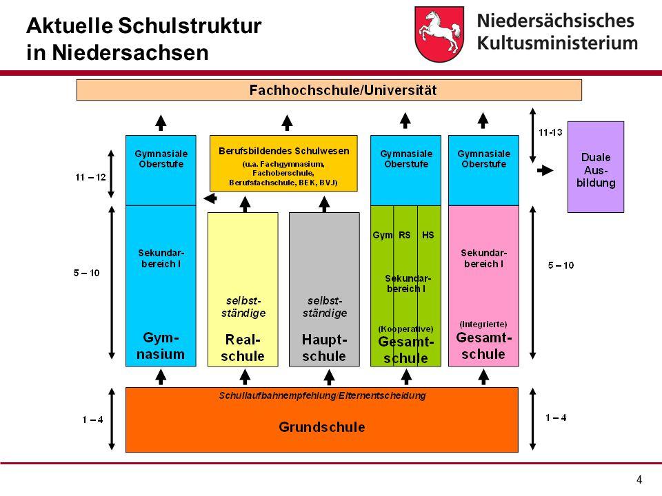Aktuelle Schulstruktur in Niedersachsen