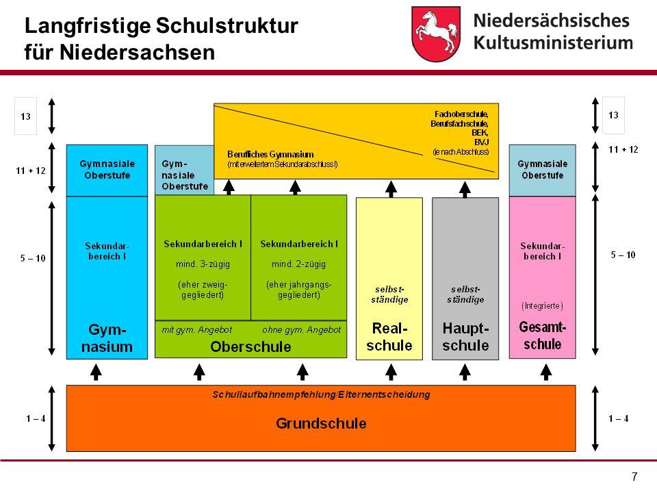 Langfristige Schulstruktur für Niedersachsen