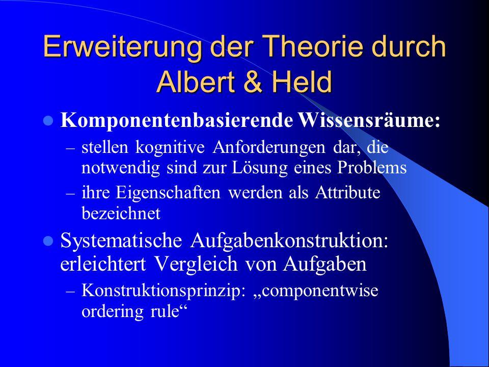 Erweiterung der Theorie durch Albert & Held