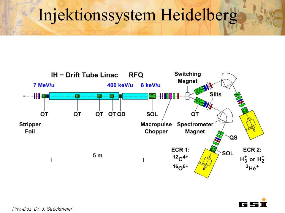 Injektionssystem Heidelberg