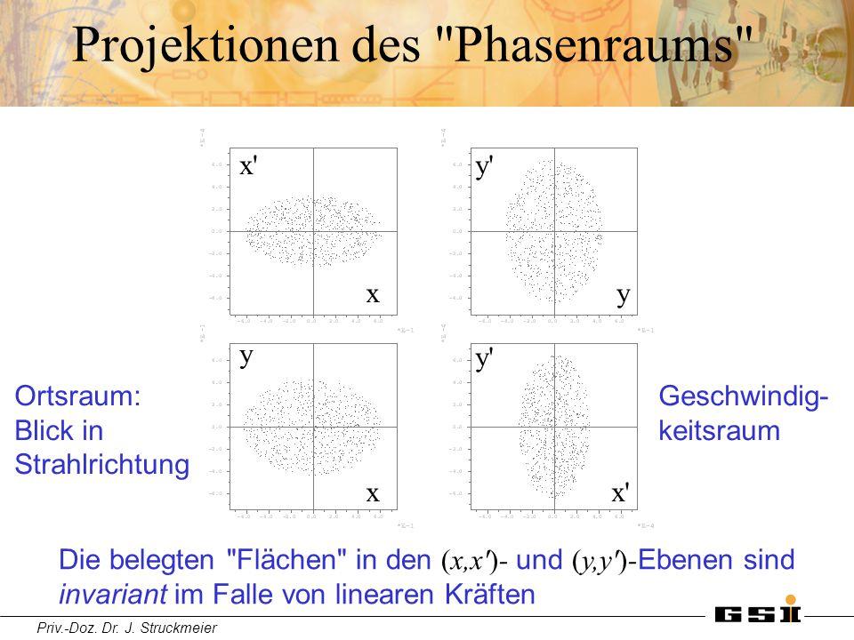 Projektionen des Phasenraums