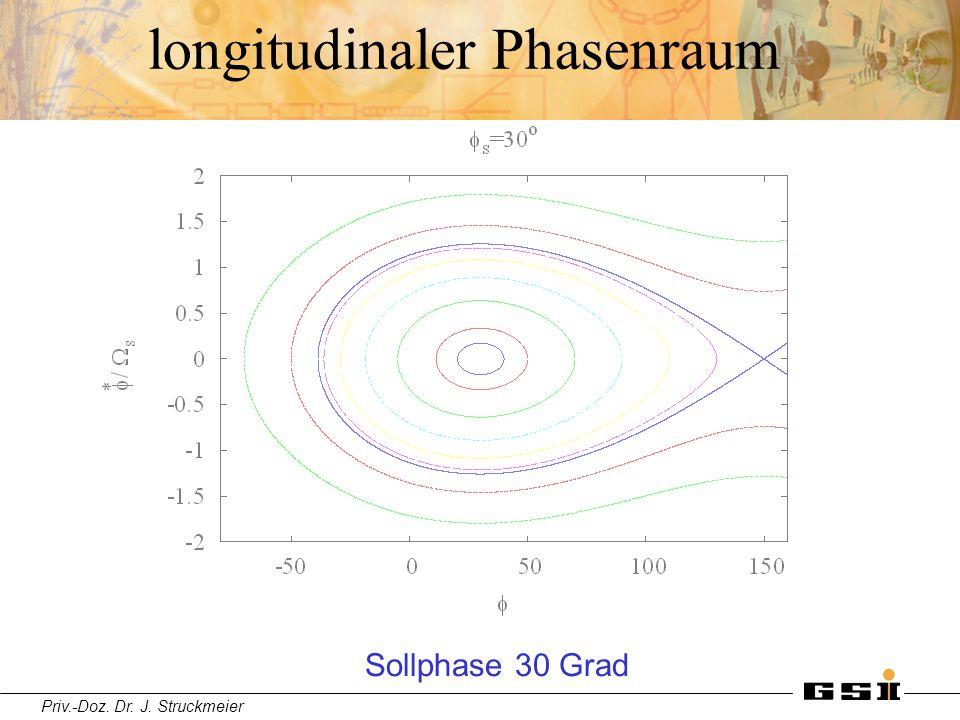 longitudinaler Phasenraum