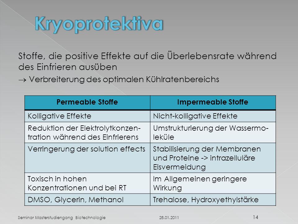 Kryoprotektiva Stoffe, die positive Effekte auf die Überlebensrate während des Einfrieren ausüben.  Verbreiterung des optimalen Kühlratenbereichs.