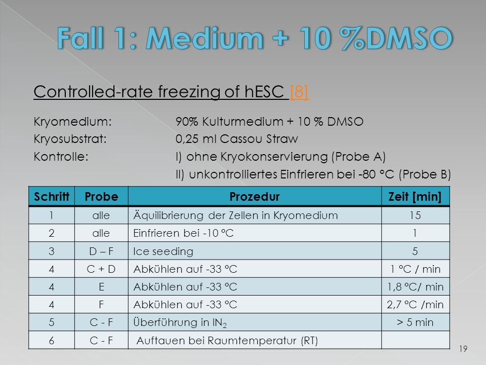 Fall 1: Medium + 10 %DMSO Controlled-rate freezing of hESC [8]