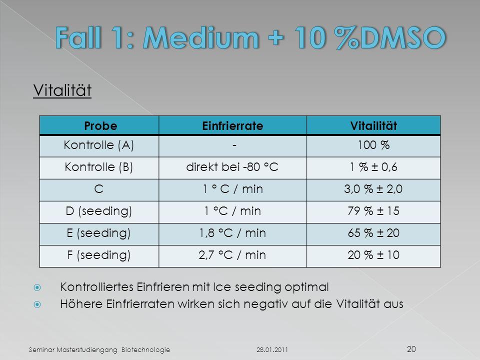 Fall 1: Medium + 10 %DMSO Vitalität