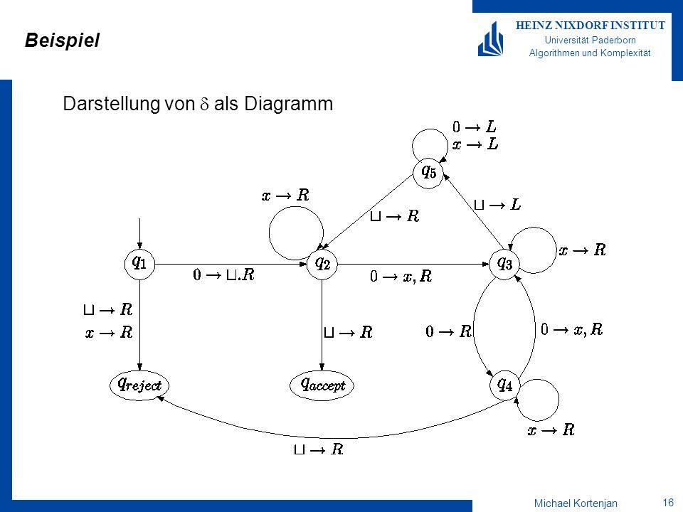 Beispiel Darstellung von  als Diagramm