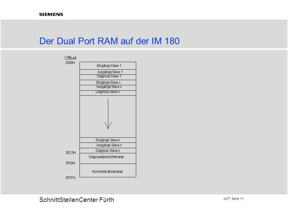 Der Dual Port RAM auf der IM 180