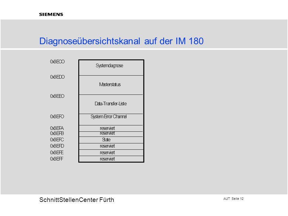 Diagnoseübersichtskanal auf der IM 180