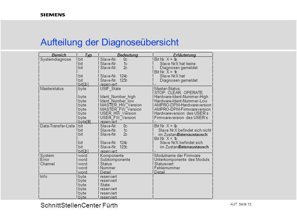 Aufteilung der Diagnoseübersicht