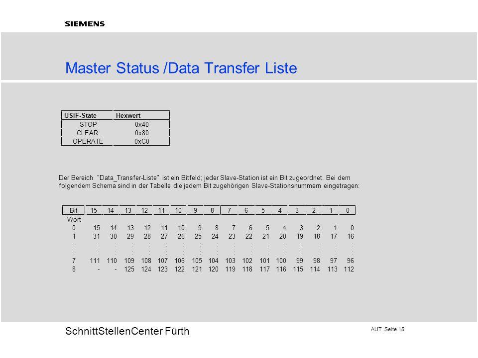 Master Status /Data Transfer Liste