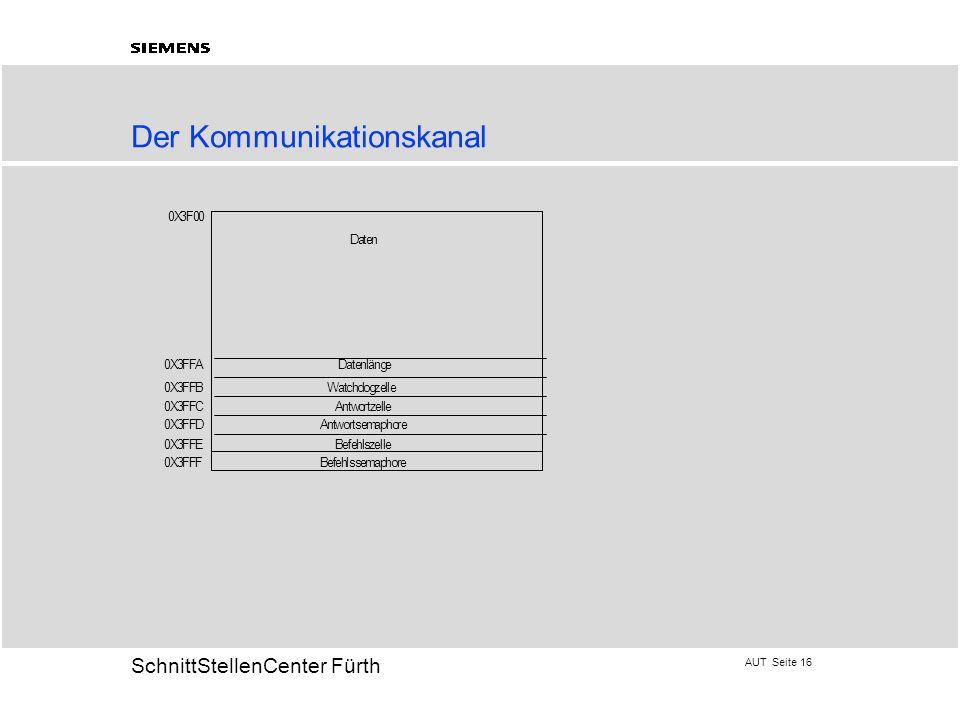 Der Kommunikationskanal