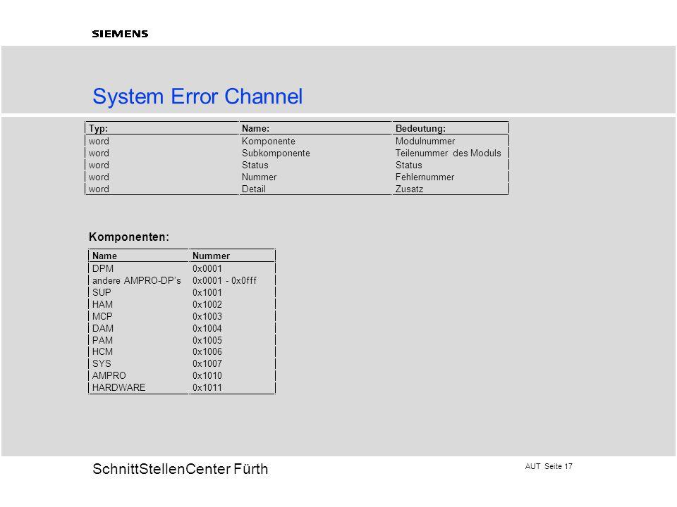 System Error Channel Komponenten: Typ: Name: Bedeutung: word