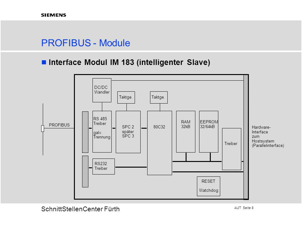PROFIBUS - Module Interface Modul IM 183 (intelligenter Slave) DC/DC